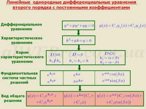линейные неоднородные дифференциальные уравнения второго порядка