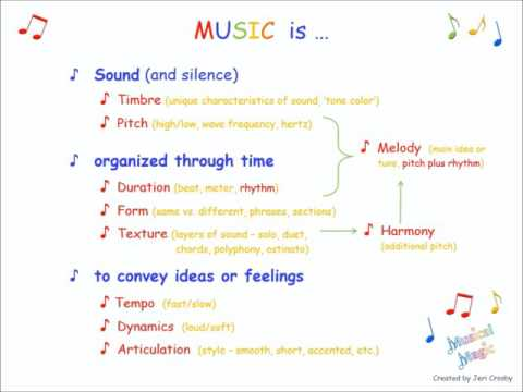 Introducti to the Elements of Music