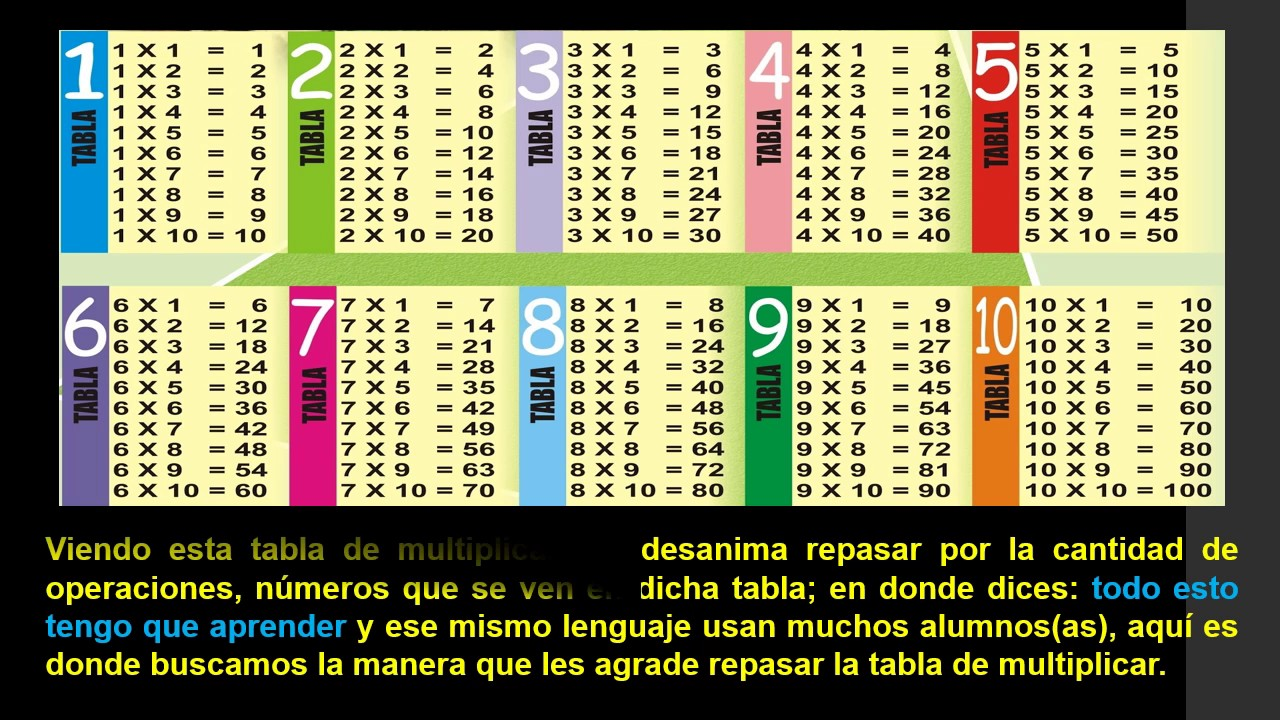 Tabla De Multiplicar En Forma De Zampo 209 A Youtube