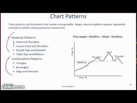 Level I CFA Quant: Technical Analysis - Summary