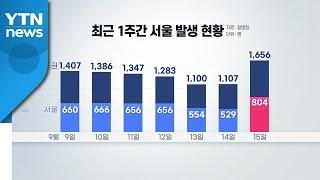 [뉴스라이브] 다시 2천 명대·서울 확진자 최다...추…