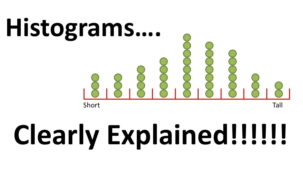 Histograms - Clearly Explained