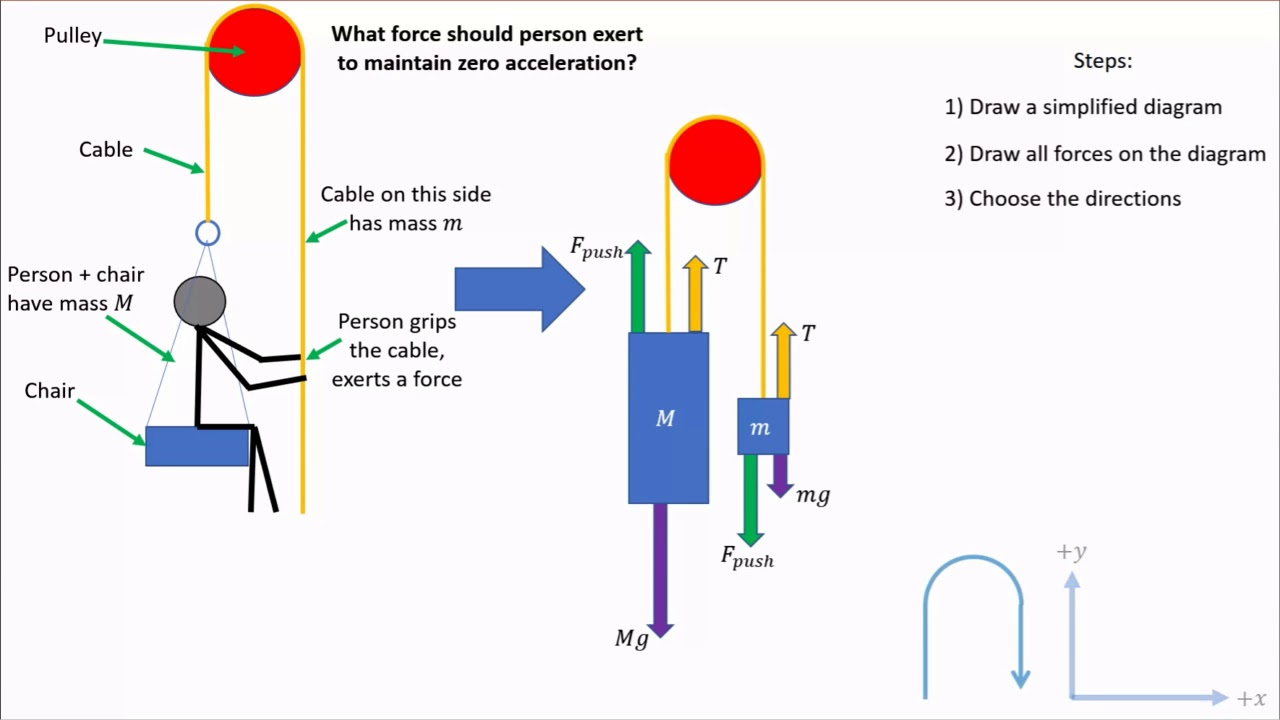 Force Diagram Tutorial 2 Youtube Acceleration Due To Gravity The Free Body For This