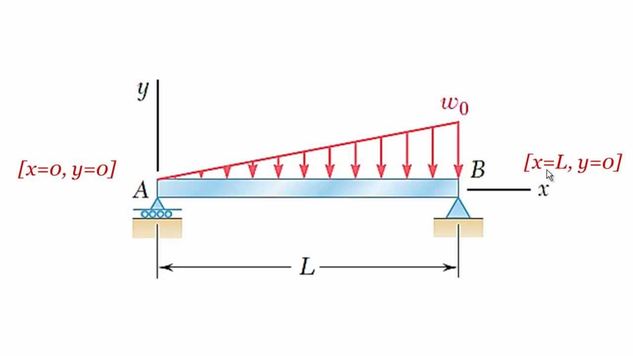 Diagram Triangular Load Moment Equation Wiring Master Blogs Shear And Distributed English Beam Deflection Using Quot Quadruple Integration Draw