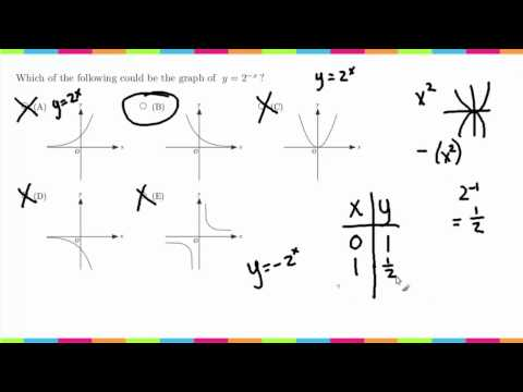 MDTP Mathematical Analysis Readiness Test (MA): Solution to #40