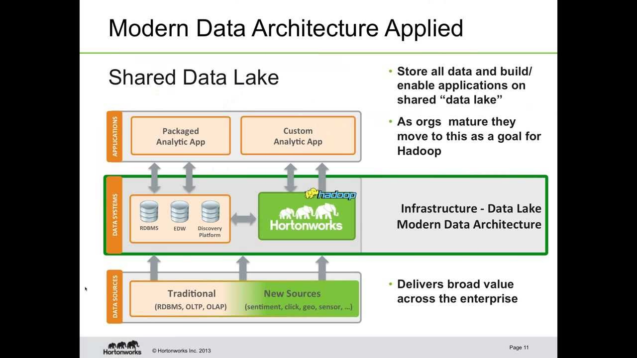 how to become a data architect