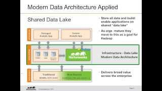 The Value of the Modern Data Architecture with Apache Hadoop and Teradata