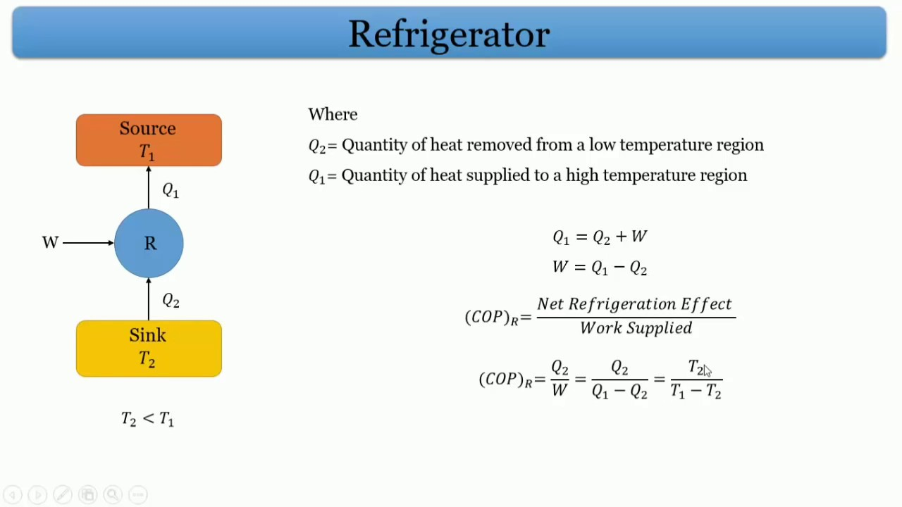 hight resolution of vapour compression refrigeration cycle l thermodynamics l gate 2018 mechanical