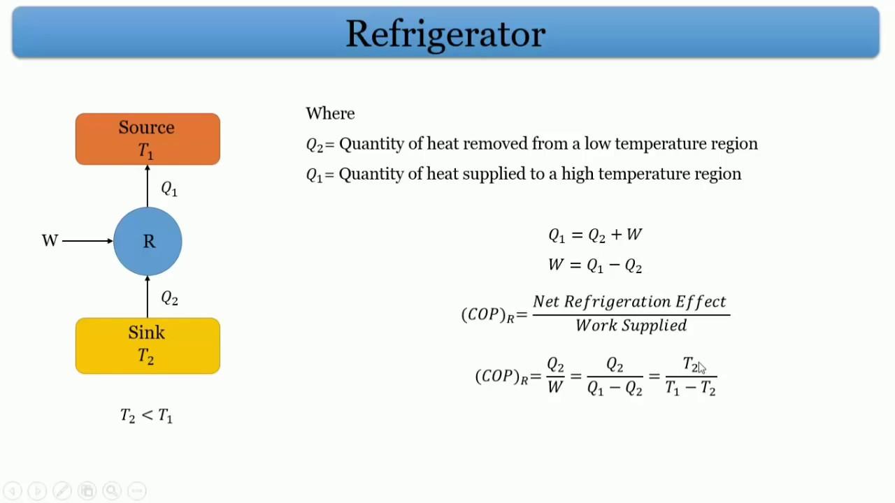 vapour compression refrigeration cycle l thermodynamics l gate 2018 mechanical [ 1280 x 720 Pixel ]