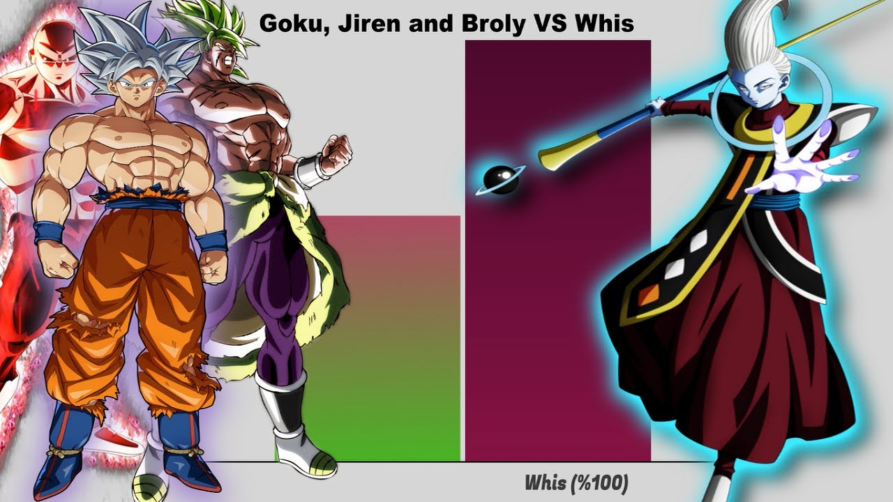 Goku & Jiren and Broly VS Whis | Power Levels