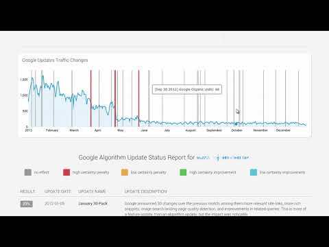 Google Algorithm Update Checker
