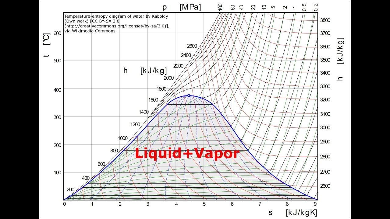 Explicando Diagramas Temperatura-entropia