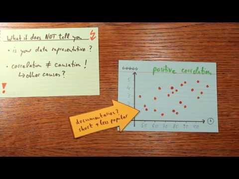 Correlation - The Basic Idea Explained