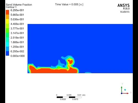 Transient Multiphase Flow Simulation using Eulerian Granular Multiphase Model in ANSYS Fluent 18