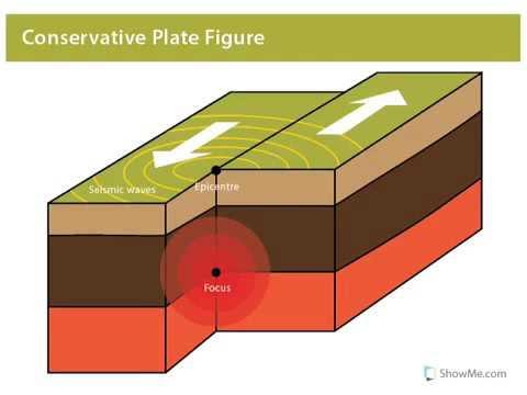 Constructive plate boundary