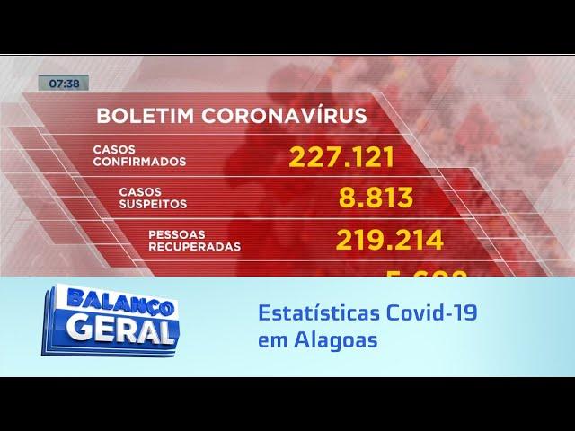 Estatisticas Covid-19: Alagoas está chegando à triste marca de 5.700 mortes nessa pandemia