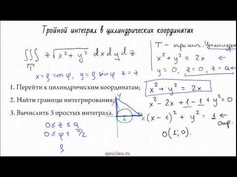 Основные методы интегрирования, вычисление интегралов on