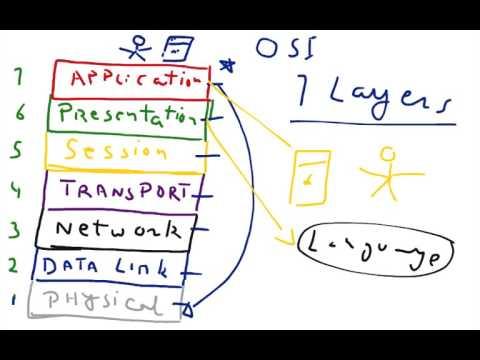 OSI Model in Networking in Hindi Urdu part 1