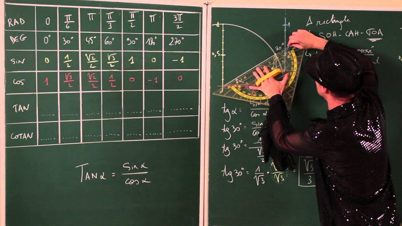 Nombres Trigonometriques Des Angles Particuliers Cercle Trigonometrique Youtube