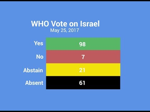 Voting: 2017 World Health Assembly Targets Israel