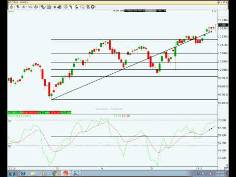 Nifty Technical Analysis - Nifty Created A Dragon Fly Doji Pattern Market May Fall