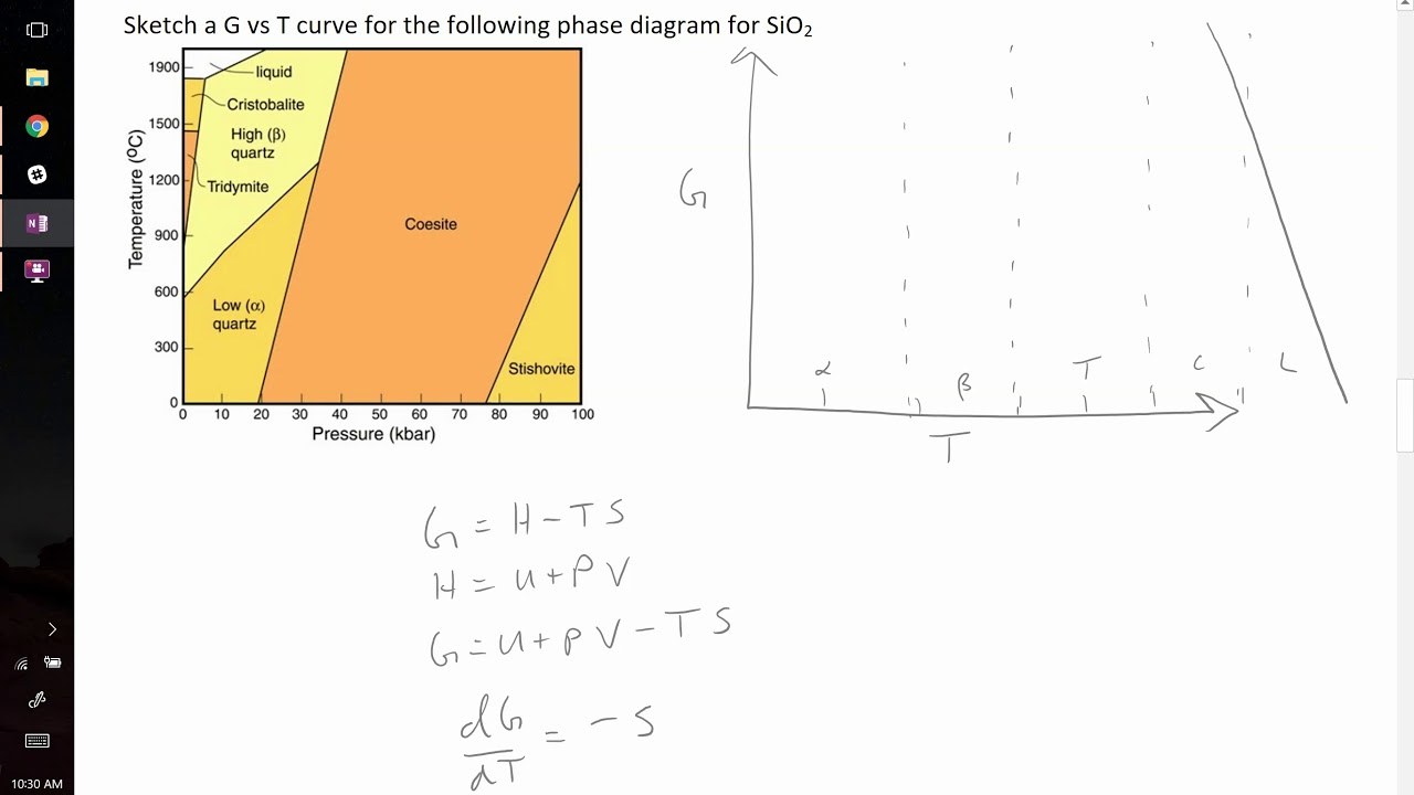 Sio2 Phase Diagram Multiple Outlet Wiring Sketching G Vs T From Example Problem Youtube