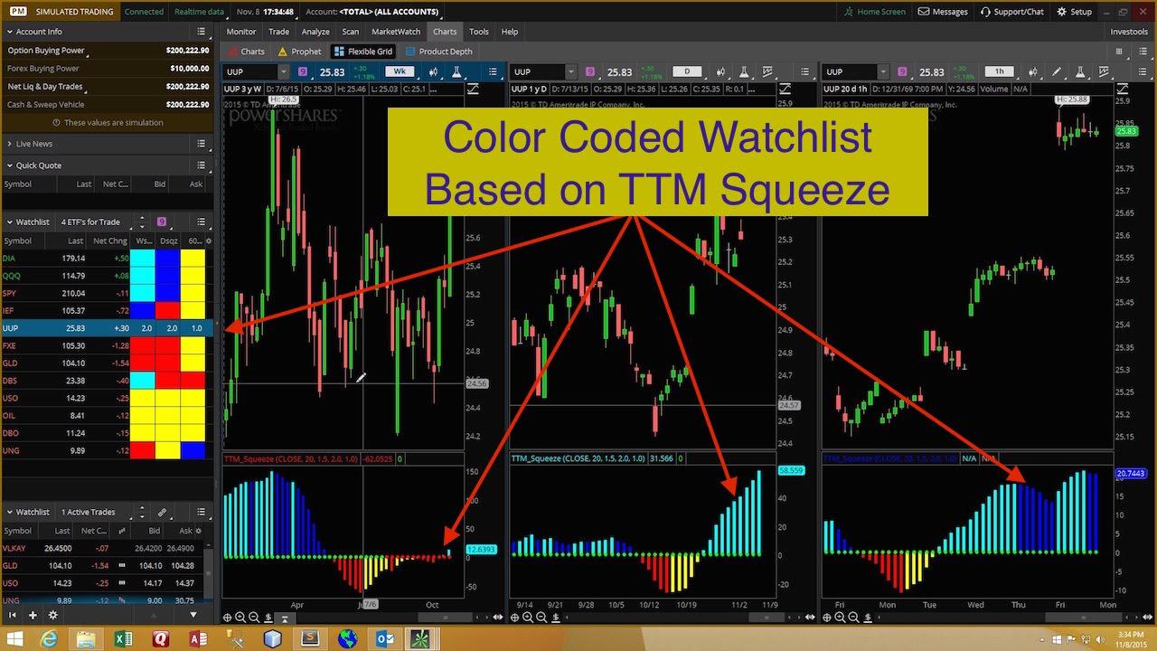 Thinkorswim TTM Squeeze Watchlist - Hahn-Tech, LLC