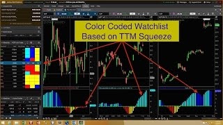 Thinkorswim TTM Squeeze Watchlist