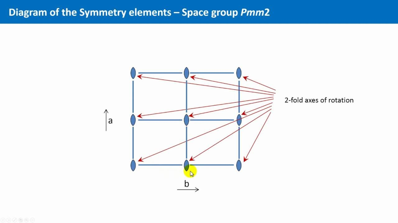 Unit 46 international tables and the space group pmm2 youtube unit 46 international tables and the space group pmm2 pooptronica