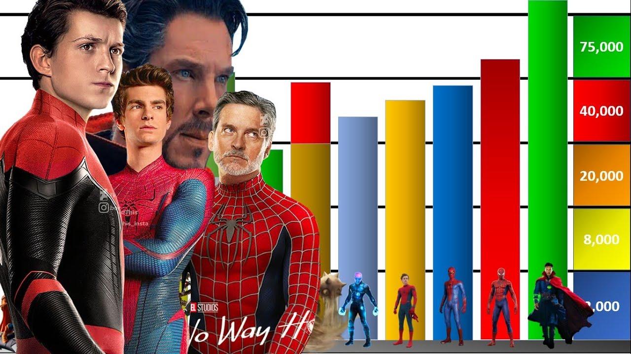 NIVELES de PODER de como seria el SPIDERVERSE en Spiderman no Way Home - Explicación Completa🔥🔥
