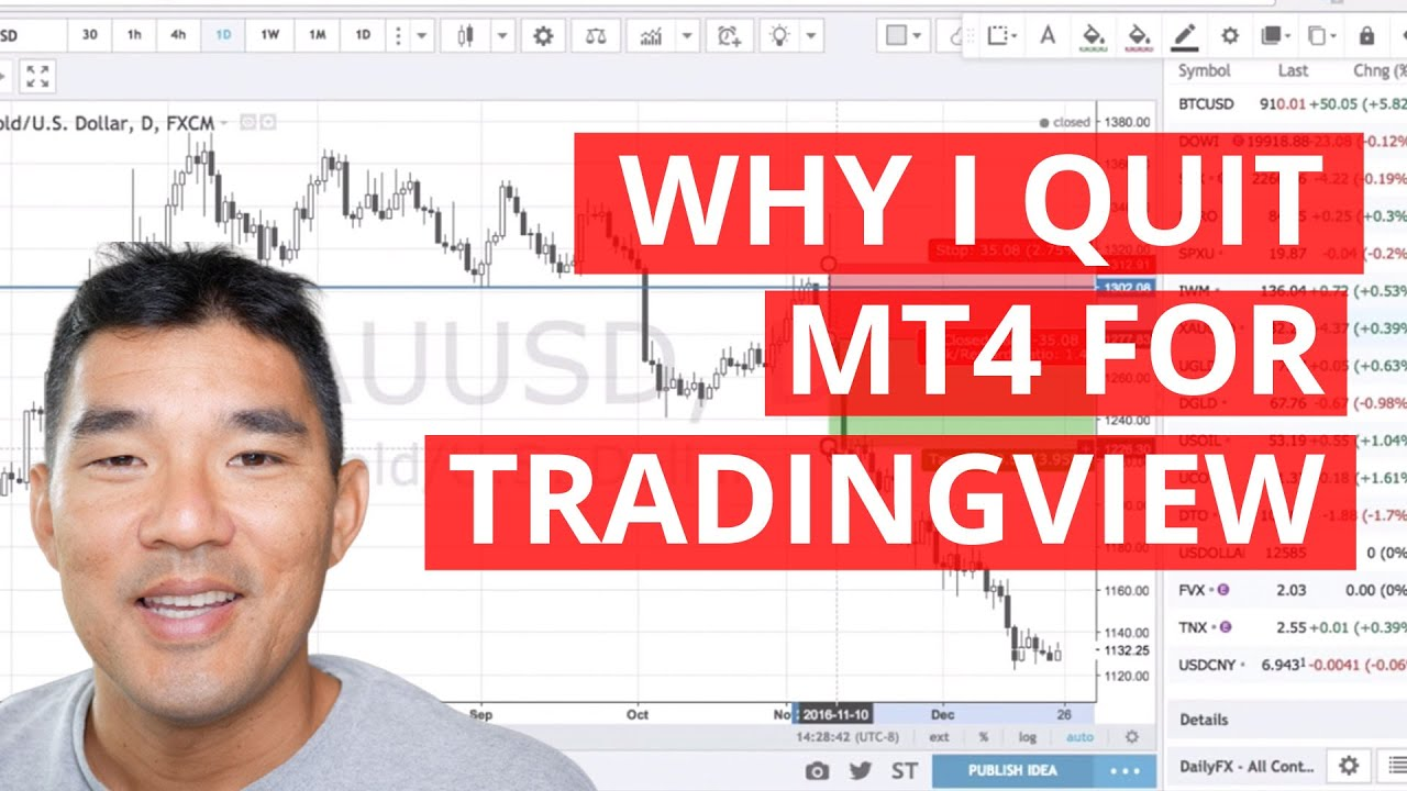 Why I Stopped Using Metatrader: TradingView Review - Trading