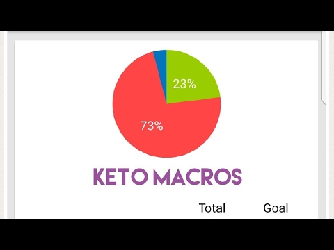 KETO MACROS | How I calculate my macro ratio | Keto food - YouTube