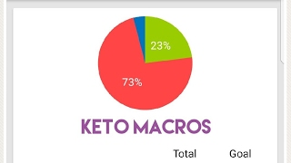 KETO MACROS | How I calculate my macro ratio | Keto food