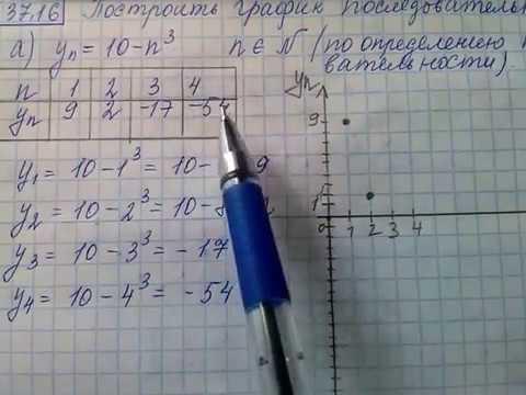 решебник математика мордкович 10 класс