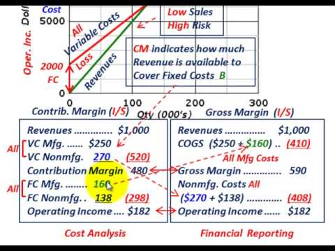 Gross margin calculator excel forex margin calculator for Cost volume profit graph excel template