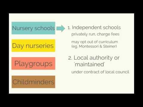 How Pre-School Education works in England