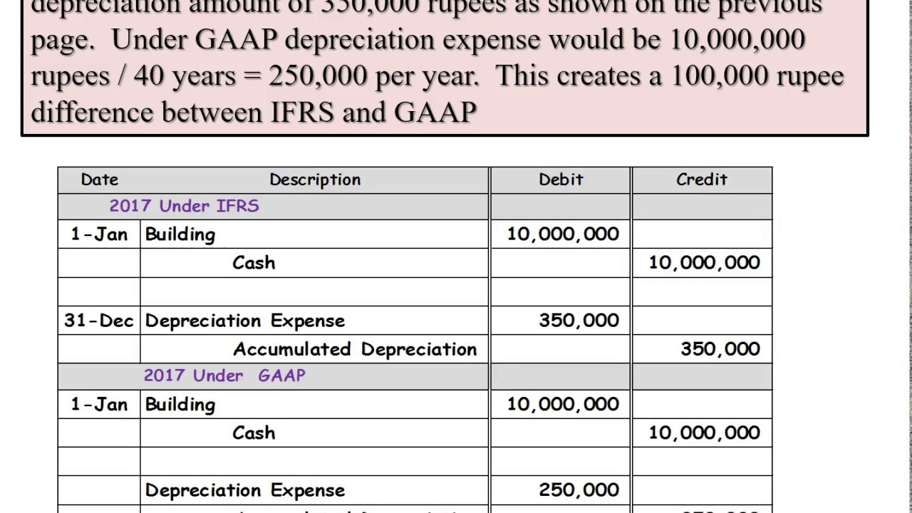 Gaap Depreciation Table Brokeasshome Com