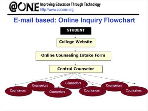Online Counseling - Now and Into the Future