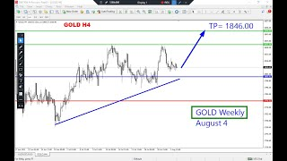 Gold Weekly Analysis on August 4, 2021 by Nina Fx