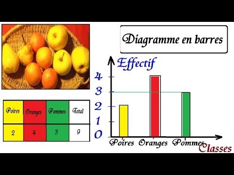 Cours de statistiques 6ème 5ème maths   Construire un diagramme en barres