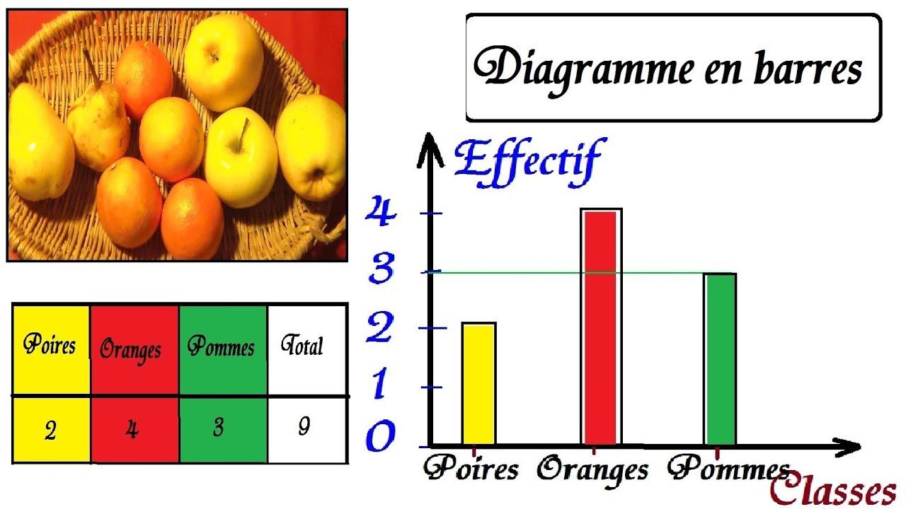 Cours De Statistiques 6 U00e8me 5 U00e8me Maths