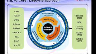 Managing IT Infrastructure Proactively For Performance & User Satisfaction