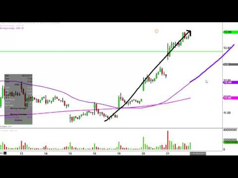 Advanced Micro Devices - AMD Stock Chart Technical Analysis for 06-21-17