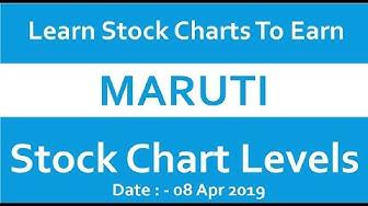 Maruti - Stock Chart Levels - 08 Apr 2019 (In Hindi)
