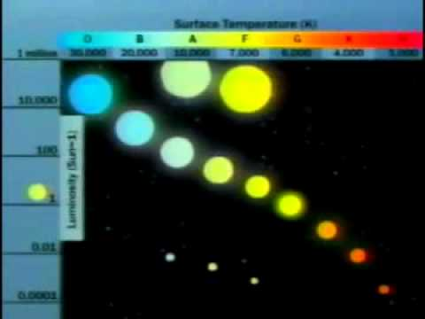 The Hertzsprung Russell Diagram Youtube