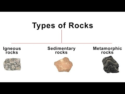 3 Types of Rocks - Igneous, Sedimentary, Metamorphic rock | Geography
