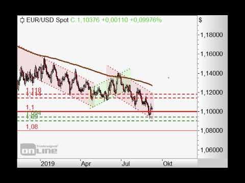 S&P500 mit offenem Gap - Chart Flash 09.09.2019