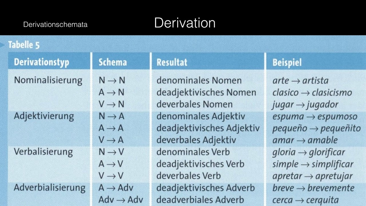 Sprachwissenschaft 9: Wortbildung - YouTube