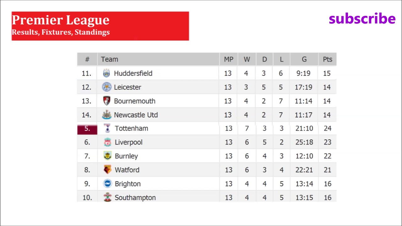 Epl Results Fixtures Table Barclays Premier League