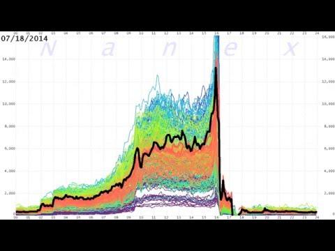 S&P 500 Futures Liquidity 2008-2015